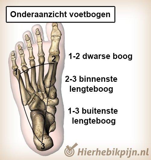 voet onderkant voetbogen 2